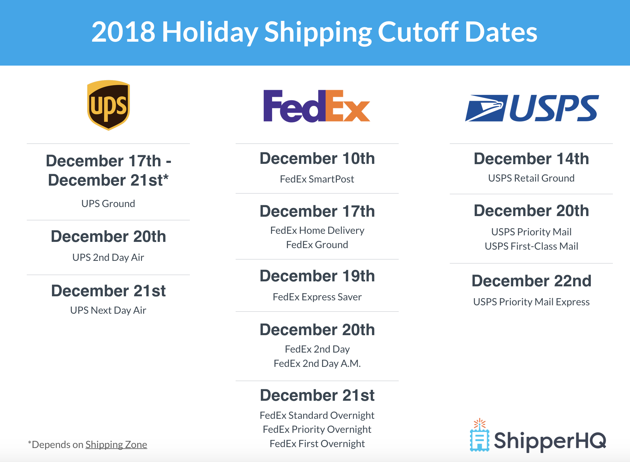 2018 Holiday Shipping Cutoff Dates for UPS, FedEx & More