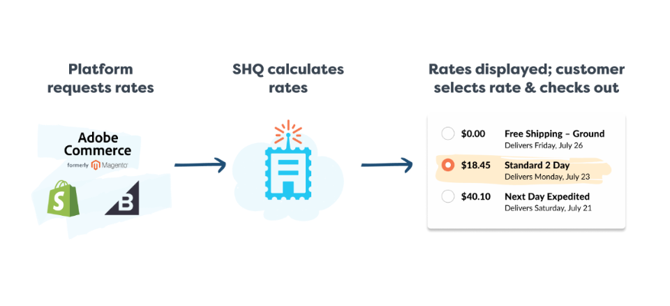 Workflow for order conversion before Shipping Insights